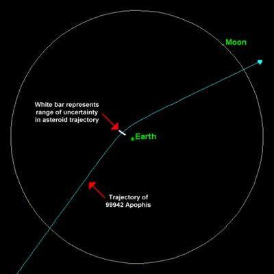 траектория полета Астероида Апофис