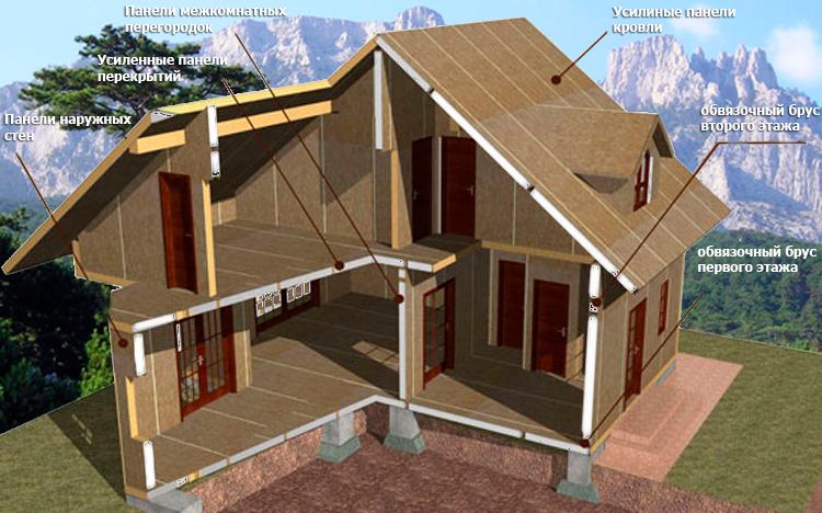 Как построить дом за несколько дней